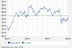 CSCO February 2016 Options Begin Trading