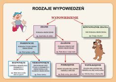 Polish Language, Eighth Grade, Apps, Secondary School, Multiplication, Back To School, Infographic, Lettering, Writing