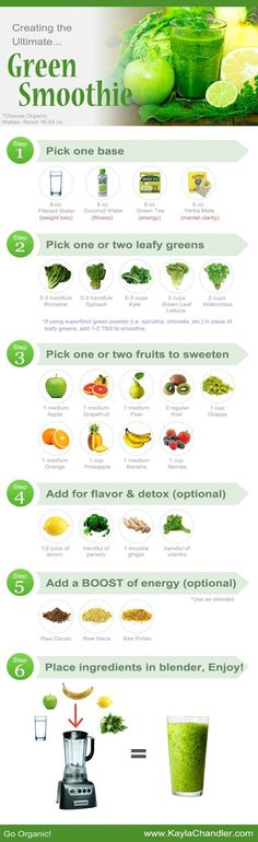 Guide to making the ultimate Green Smoothie for health, weight loss, and energy... Great for reference!: