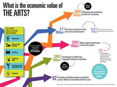 Infographic on the economic value of the arts