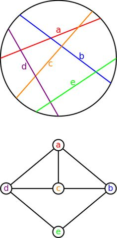 Example 2 research onion diagram this diagram was created in circle graph wikipedia ccuart Images
