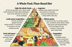 Whole food, plant based diet