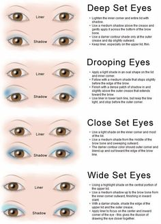 Shape of the eyes important before applying eyeliner and eye shadow....