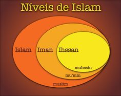 COMPREENDA O ISLAM : Níveis de Islam