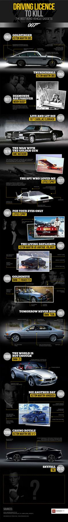 Fresh on IGM > #JamesBond Cars and Gadgets: Motoring.co.uk released this slicky and perfectly fitted to the Bond spirit illustration to give us the highlights of top line technology used in the history of famous agents cars.  > http://infographicsmania.com/bond-cars-gadgets/