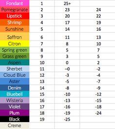 Celsius temperature blanket colour chart