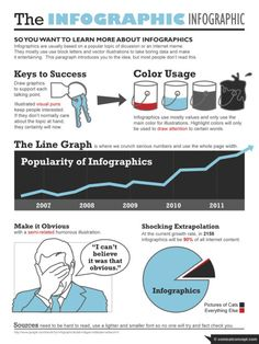Infographic about infographics. Like social media about social media.