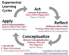 Experiential Learning: the process of making meaning from direct experience. Learning from own experience vs reading/hearing about experience of others. Kolb, Dewey, Piaget