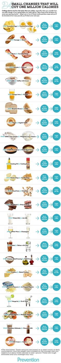 24 Small Changes That Will Cut 1 Million Calories food healthy weight loss health healthy food healthy living eating nutrition fat loss metabolism weight loss tips good to know