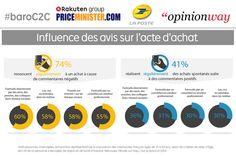 74% des internautes renoncent régulièrement à un achat suite à un avis négatif