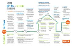 home buying-selling timeline shows the typical milestone for the home buying and selling process in our two step offer environment.