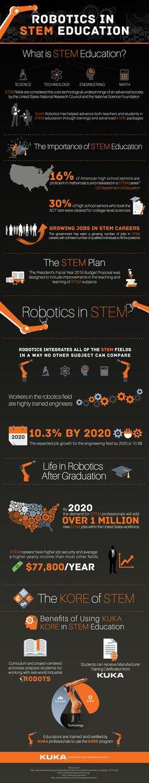Amazing infographic showcasing robotic applications for STEM education in the classroom. via KUKA Robotics