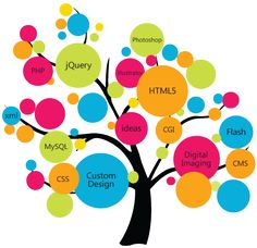 Web Development Company in India - Expert in custom & ecommerce website development, Android & IPhone apps development and digital marketing services. Marketing Software, Digital Marketing Services, Seo Services, Online Marketing, Internet Marketing, Seo Online, Media Marketing, Design Services, Social Marketing