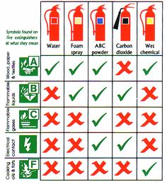 Fire Extinguisher Inspections in Arlington