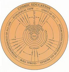 Montessori Et Cie (cosmic education graphic all ages)                                                                                                                                                                                 More