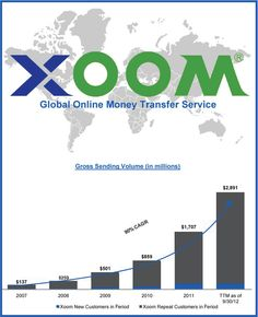 Global Online Money Transfer Service Xoom Corp Files To Go Public Make Money Online, How To Make Money, Public, Learning, Business, Google, Money, Studying, Teaching