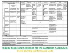 Inquiry Scope and Sequence for the Australian Curriculum on TpT