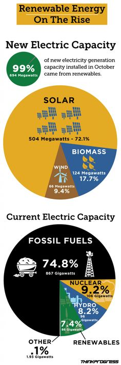 99% of New Electricity Generation in the US, in October 2013 came from Renewables