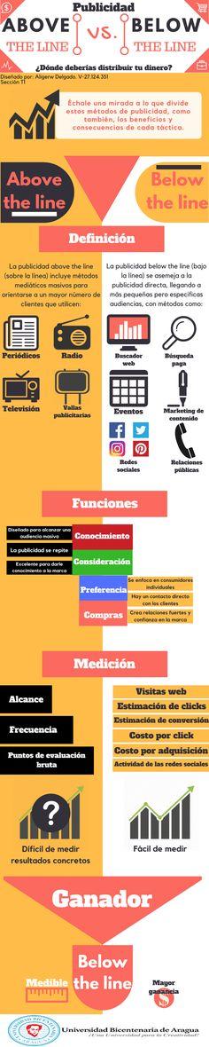 #PublicidadCreativa #Publicidad #Infografia #Venezuela #Tachira #UBATachira