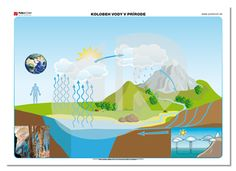 Kolobeh vody v prírode   datakabinet.sk Water Activities, Activities For Kids, Projects, Jar, Home Decor, Log Projects, Blue Prints, Decoration Home, Room Decor