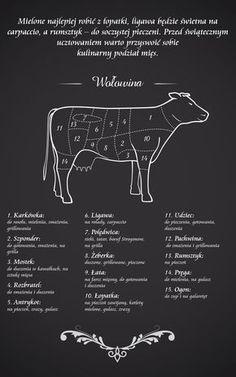 Mamkuchnie.pl – planowanie, projektowanie, urządzanie, wystrój kuchni i jadalni Kitchen Time, Kitchen Hacks, Free Poster Printables, Kitchen Measurements, Meat Shop, Good Food, Yummy Food, Party Mix, Cooking Classes