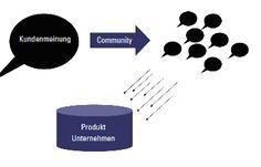 Community Marketing  // SEO Services wie Keyword Research, OnPage SEO und Backlink Buildung bekommt Ihr bei http://www.ranking-verbessern.ch