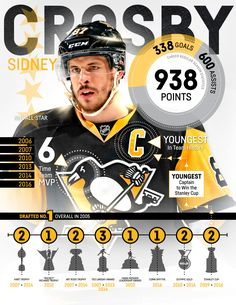 Sidney Crosby is REALLY good at hockey. (Stats as of Oct. Pens Hockey, Ice Hockey, Hockey Puck, Field Hockey, Pittsburgh Sports, Pittsburgh Penguins Hockey, Montreal Canadiens, Ted Lindsay, 2010 Winter Olympics