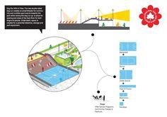 Coleman Oval Skate Park Proposal / Holm Architecture Office + VM Studio,diagram 09