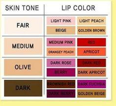 Lippenstift und Hautfarbe