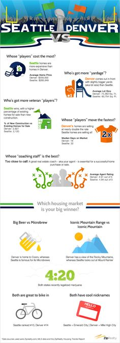 Which city - Seattle or Denver - has what it takes to win off the field? #SB48 http://www.ziprealty.com/blog/seattle-vs-denver-how-do-these-two-super-bowl-bound-cities-stack-field?utm_source=pinterest&utm_medium=social&utm_content=20140128_1&utm_campaign=buyers