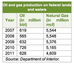 Energy data re: Oil and gas production on federal lands