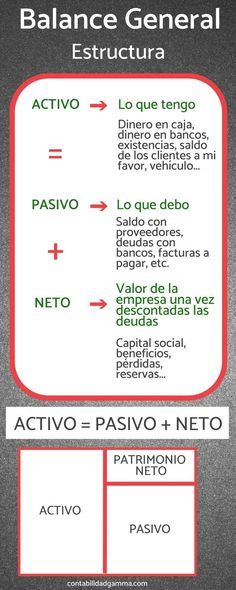 Balance general en contabilidad. Infografía #contabilidad #infografia #balance #infographic Business Management, Business Planning, Business Tips, Bussines Ideas, Accounting And Finance, Budgeting Finances, Financial Tips, Business School, Business Education