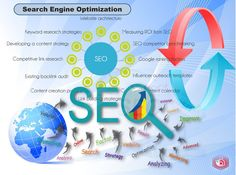 https://flic.kr/p/TSCvVh   seo   Whenever you enter a query in a search engine and hit 'enter' you get a list of web results that contain that query term. Users normally tend to visit websites that are at the top of this list as they perceive those to be more relevant to the query. If you have ever wondered why some of these websites rank better than the others then you must know that it is because of a powerful web marketing technique called Search Engine Optimization (SEO).