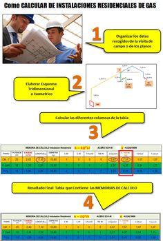 Como calcular instalaciones residenciales de gas