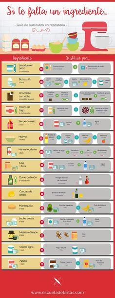 Si están cansad@s de para una receta a mitad por no disponer de un ingrediente esta infografía les interesa. #cocina #sustitutivos #reposteria #infografia
