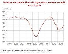 Les volumes de transactions repartent à la hausse   Priximmo