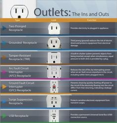 The Electrical Safety Foundation International (ESFI) has a very useful graphic to help you navigate the ins and outs of electrical outlets. This breakdown can help you better understand where these. Home Electrical Wiring, Electrical Safety, Electrical Projects, Electrical Outlets, Electrical Engineering, Electrical Installation, Power Engineering, Electrical Switches, Just In Case
