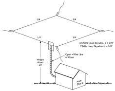 W4HM's 80-10 Meter Horizontal Loop Antenna