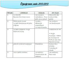 PS-MS : Organigramme Contes/Sciences année 2012-2013