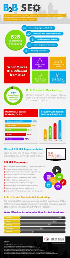 b2b seo content marketing infographic