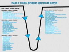 Shows the phases of chemical dependancy, including recovery Addiction Therapy, Addiction Recovery, Therapy Worksheets, Therapy Activities, Group Activities, Neurological System, Substance Abuse Counseling, Relapse Prevention, Professional Counseling