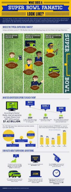 Demographics behind NFL fans as published on CMO.com as information for advertisers.