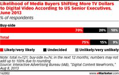 Seventy percent of buy-side US senior executives told the IAB they would likely move TV dollars to digital video in the coming year. An even greater 75% of all US senior executives surveyed said the same, suggesting there is significant excitement around digital video from all corners. However, those on the buy side may be slightly more realistic about how budgets will really move.