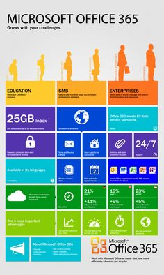 https://thoughtleadershipzen.blogspot.com/ #ThoughtLeadership What is Office 365? Infographic