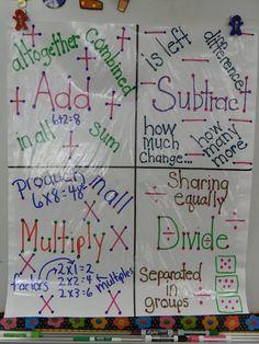 Math Bulletin Boards and Classroom Ideas | MyClassroomIdeas.com