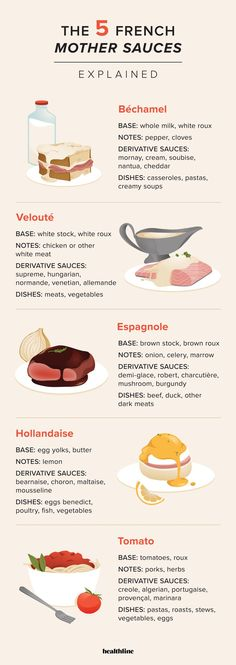 Sauces make a scrumptious addition to almost any dish, and the French mother sauces reign over them all. This article explains all you need to know about the 5 French mother sauces. French Sauces, French Dishes, French Food, 5 Mother Sauces, French Cooking Recipes, Sauteed Carrots, Brown Sauce, Homemade Tomato Sauce, Creamy Sauce