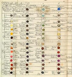 "Table of Physiological Colors Both Mixt and Simple. Richard Waller. 1686 ""for cross-referencing colors one might find in nature samples."""