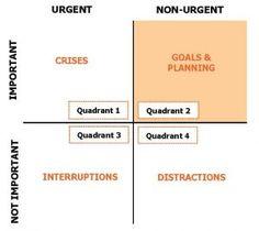 Urgent Important Matrix - Grid