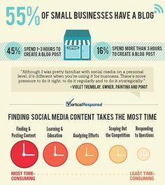 Small Business managing social media