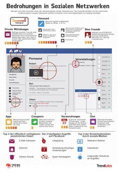 Bedrohungen in Sozialen Netzwerken!